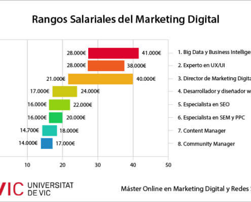 Sueldo Marketing Digital