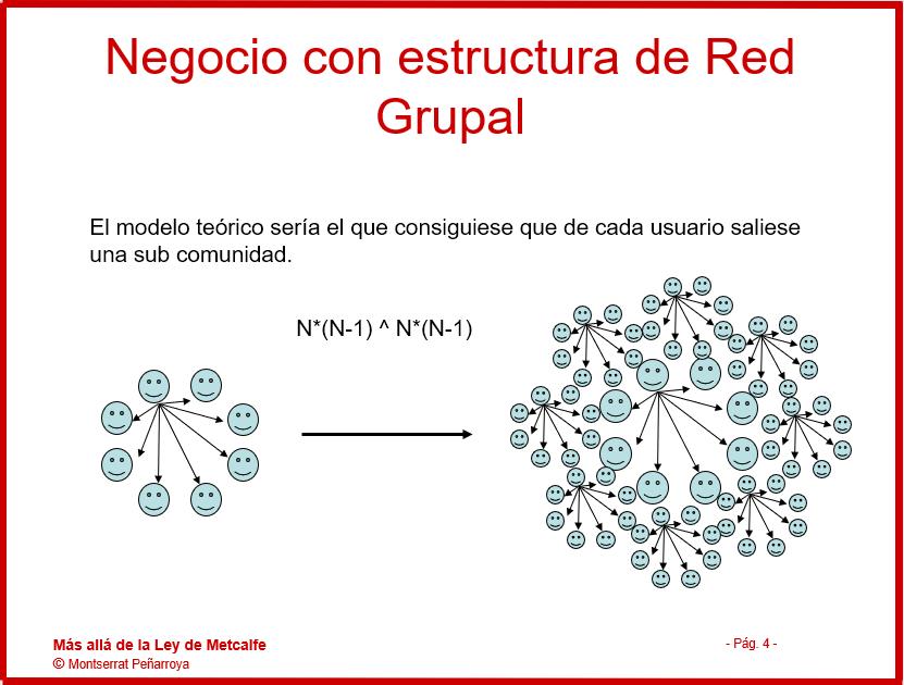 Red Grupal